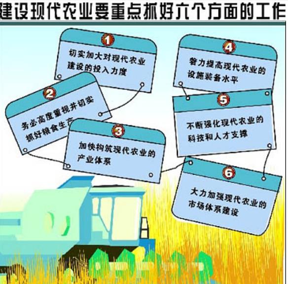 现代化农业的重点