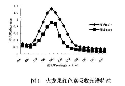 火龙果色素的光谱分析